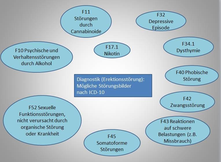 Psychische Ursachen für Erektionsstörungen
